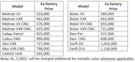 Suzuki Price List of 2012 - News/Articles/Motorists ...