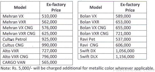 Suzuki Price List of 2012 - 348018
