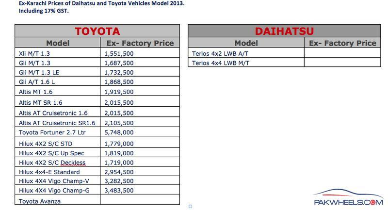 Car Prices Increased All Over Pakistan With Effect Th June - All toyota cars with price