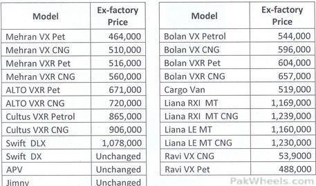 Suzuki Price List For 1st Feb 2011 News Articles Motorists
