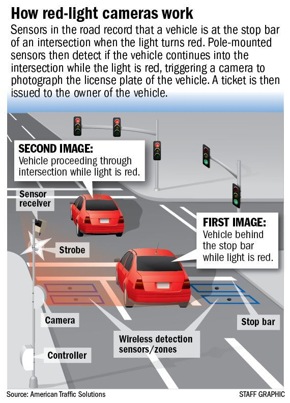 How Much Is A Red Light Ticket >> Here Is How A Red Light Camera Violation Picture Looks Non