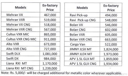 Pak Suzuki :- Official Reduced Price List for July 2011 - News
