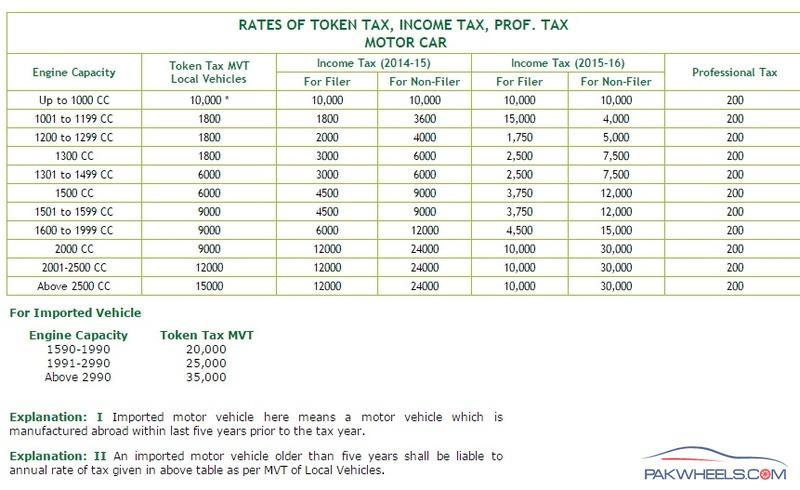Car Token Tax Islamabad