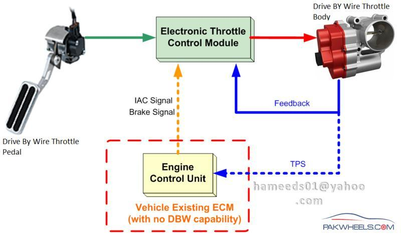 Electronic    Throttle    Control System  ETCS   DIY Projects