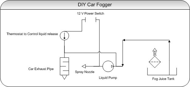 Diy Fog Machine For Car D I Y Projects Pakwheels Forums