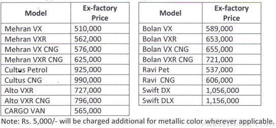 Suzuki Price List of 2012 - News/Articles/Motorists ...