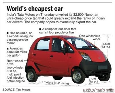 tata nano the worlds cheapest car What happens when you crash test what is famously the world's cheapest car bad things a british-based non-profit conducted what it says were the first independent crash tests of some of india's popular cars, including the one that is famous for being cheap, the tata nano many of.