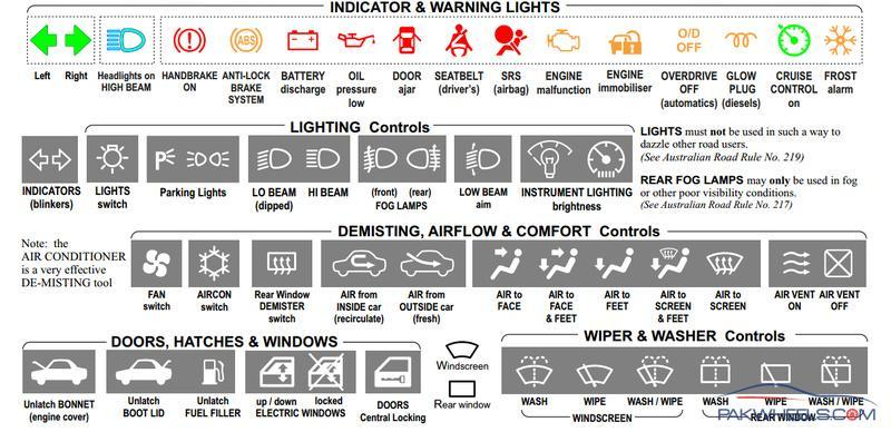 Information Suzuki Swift Dashboard Symbols Every Owner
