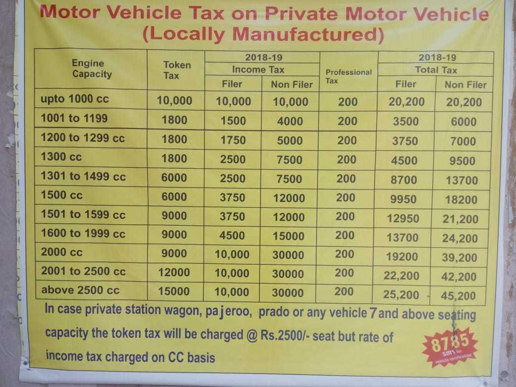 Lahore Vehicle Token Tax 2018 19 Vehicle Documentation