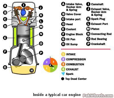 How an internal combustion engine works