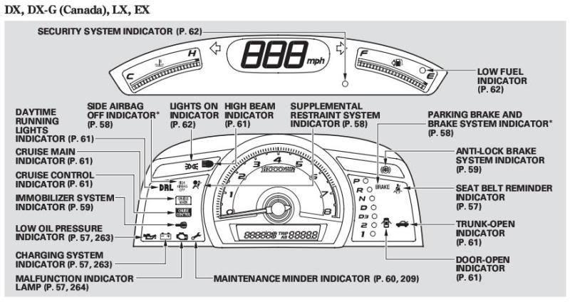 Honda n wgn wrench signal in odometer n wgn for Honda crv wrench light