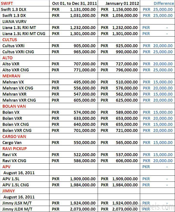 Car Price List Singapore