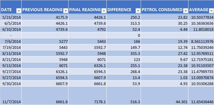 Mehran euro 2 petrol consumption chart mehran - Car fuel consumption comparison table ...