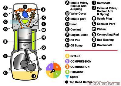 how car engines work mechanical electrical pakwheels. Black Bedroom Furniture Sets. Home Design Ideas