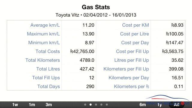 Toyota Vitz 2008 Fuel Economy - Vitz/Yaris - PakWheels Forums