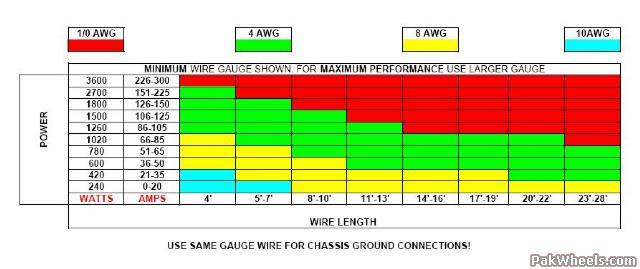 subwoofer wiring diagrams big upgrade in car entertainment recommended wire gauge chart for max performance of audio system