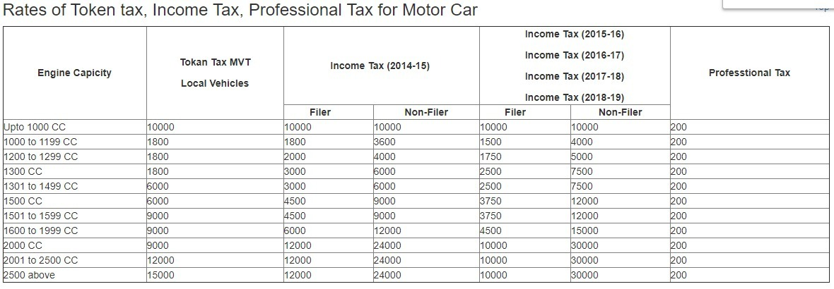 Car Token Vehicle Documentation Registration Import Le