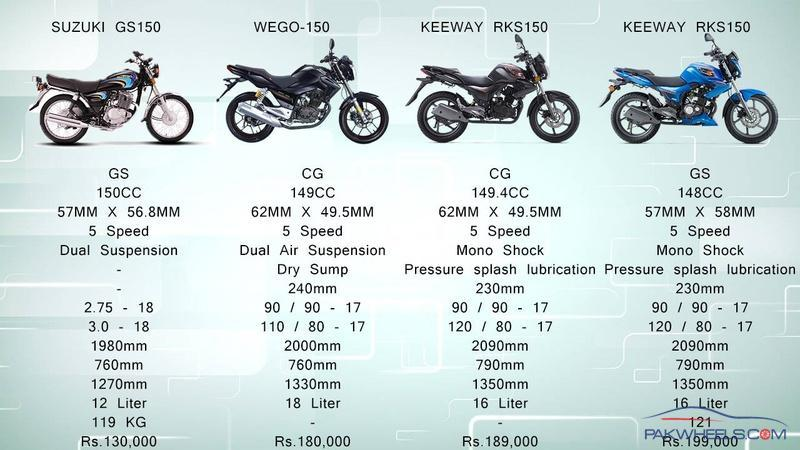 Comparison Of 150cc Motorcycles Available In Pakistan Suzuki