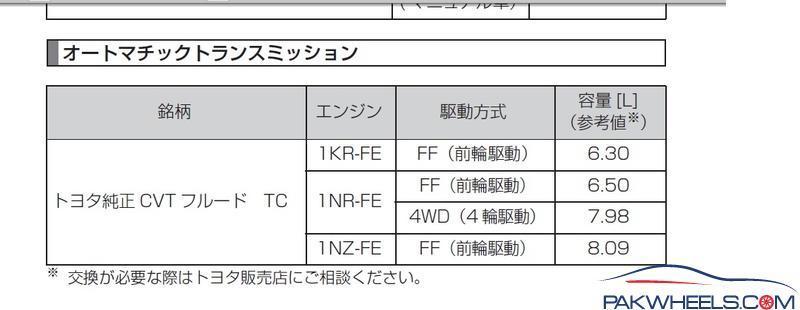 Transmission oil change of Toyota Vitz/Belta/Passo/ (K410